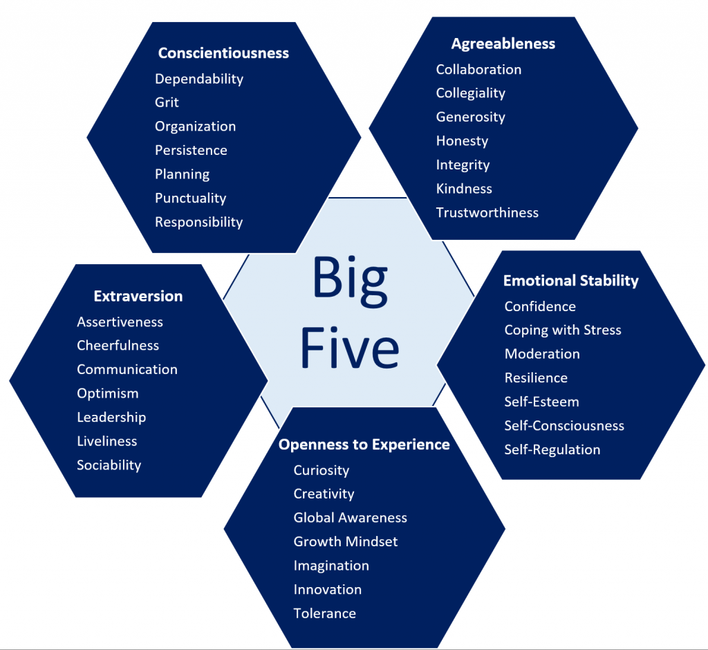 the big five personality traits